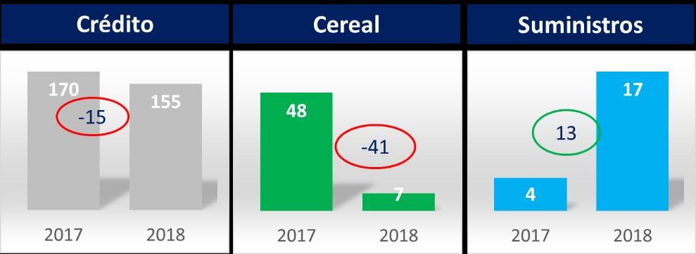 Crédito Cereal Suministros